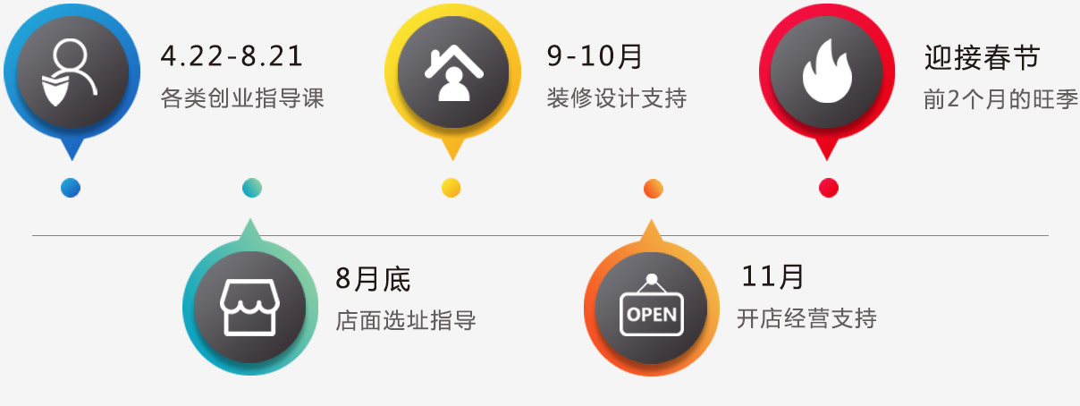 创业帮扶-武汉万通汽车学校