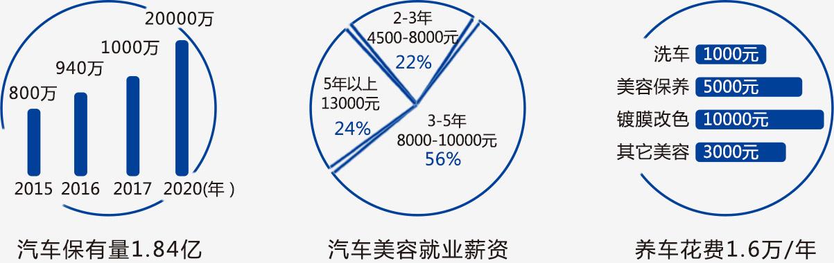 汽车市场就业前景-武汉万通汽车学校